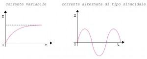 corrente variabile ed alternata