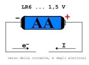 verso della corrente e degli elettroni