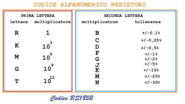 CODICE ALFANUMERICO RESISTORI