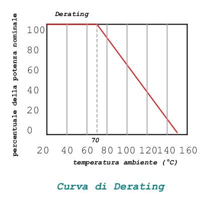 curva di derating