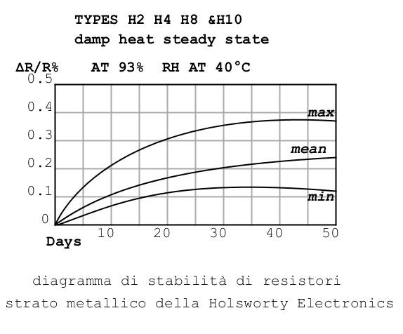 diagramma stabilità