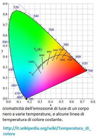 cromaticità corpo nero