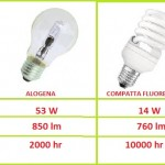 Quanti watt occorrono per illuminare…  ?
