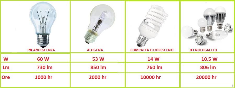 Quanti Watt Per Illuminare Una Stanza.Quanti Watt Occorrono Per Illuminare