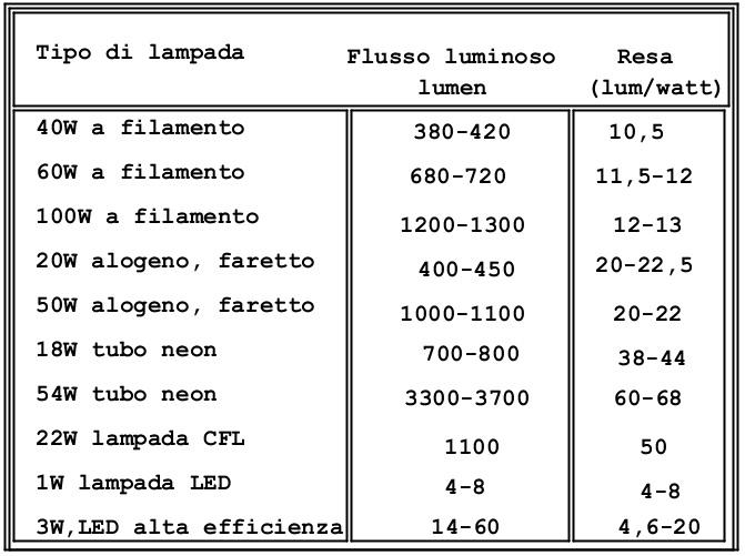tabella resa lum-watt