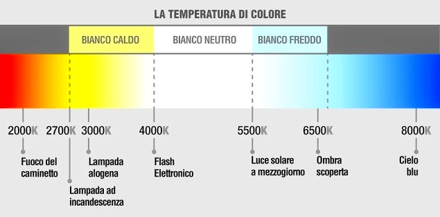 temperatura colore