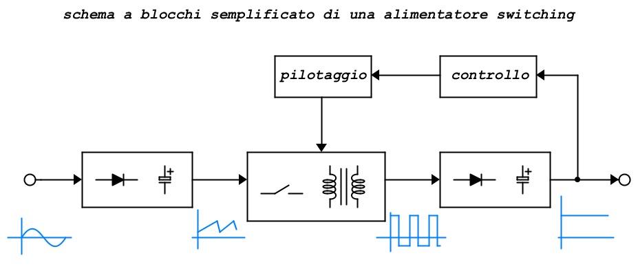 12 schema a blocchi switching