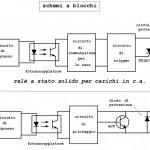 Relè statico o relè allo stato solido (SSR- solid state relay)