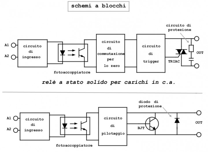 Finder Rele Schemi Elettrici : Relè statico o allo stato solido ssr solid state
