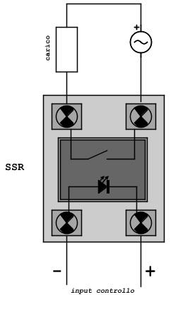 4 collegamento ssr