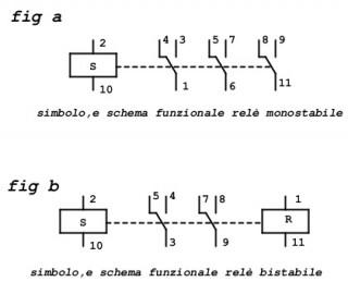 5a relè mono e bistabile schema funz