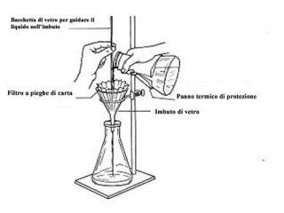 Filtrazione con filtro a ventaglio 2
