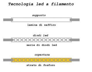tecnologia led filamento