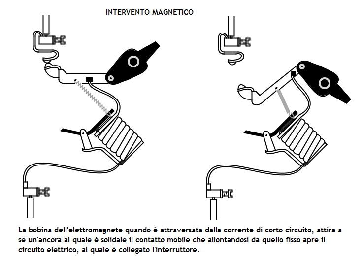 11a-intervento-magnetico