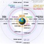 Il sistema di satelliti GALILEO diventa operativo.