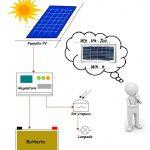 Il pannello fotovoltaico sarà sufficiente per .. , ma come si calcola il numero di pannelli fotovoltaici ?